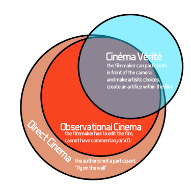 Venn-diagram-cinema-verite-direct-cinema-observational-cinema